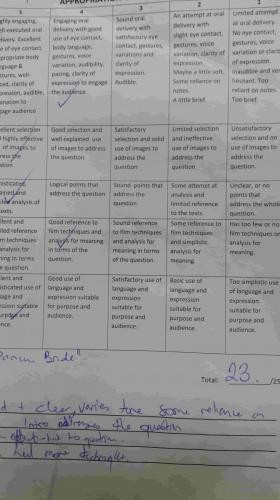 English yr 8 assignment mark