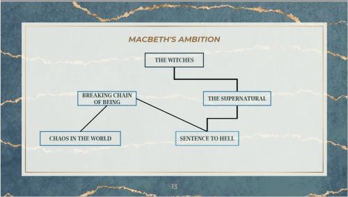 2021 - Sample of 16/20 Macbeth slideshow